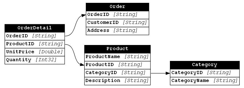 sample data model diagram showing products and orders tables